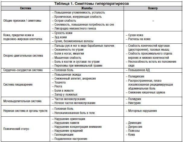 Гиперпаратиреоз (первичный, вторичный, третичный): симптомы и лечение у женщин, диагностика