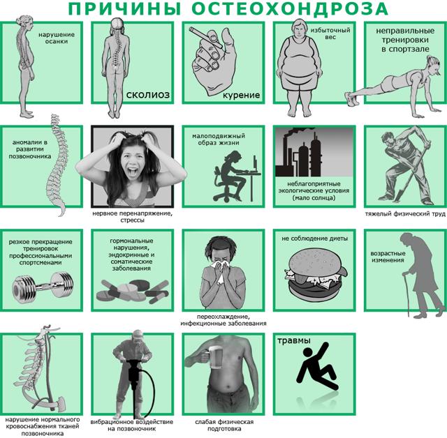 Распространенный остеохондроз позвоночника: лечение, симптомы и причины