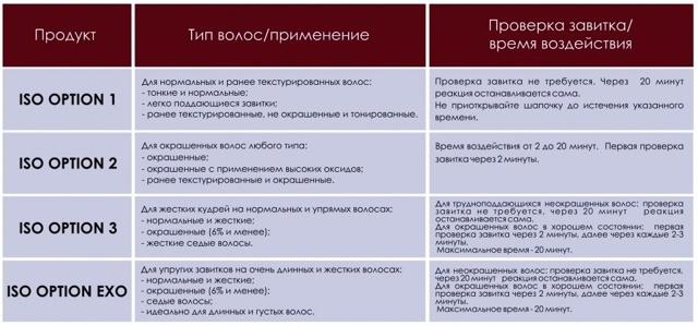 Биозавивка iso option: состав и преимущества, пошаговая инструкция, фото, отзывы