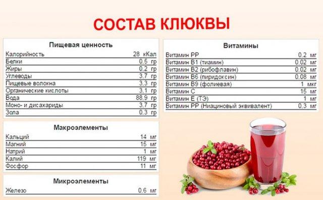 Клюква от вшей и гнид: как использовать клюквенный сок, чтобы избавиться от паразитов, отзывы, рецепт как приготовить, сколько держать на голове