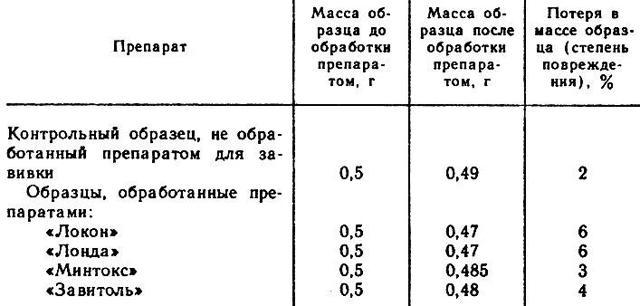 Локон для химической завивки: виды, цена, инструкция, отзывы